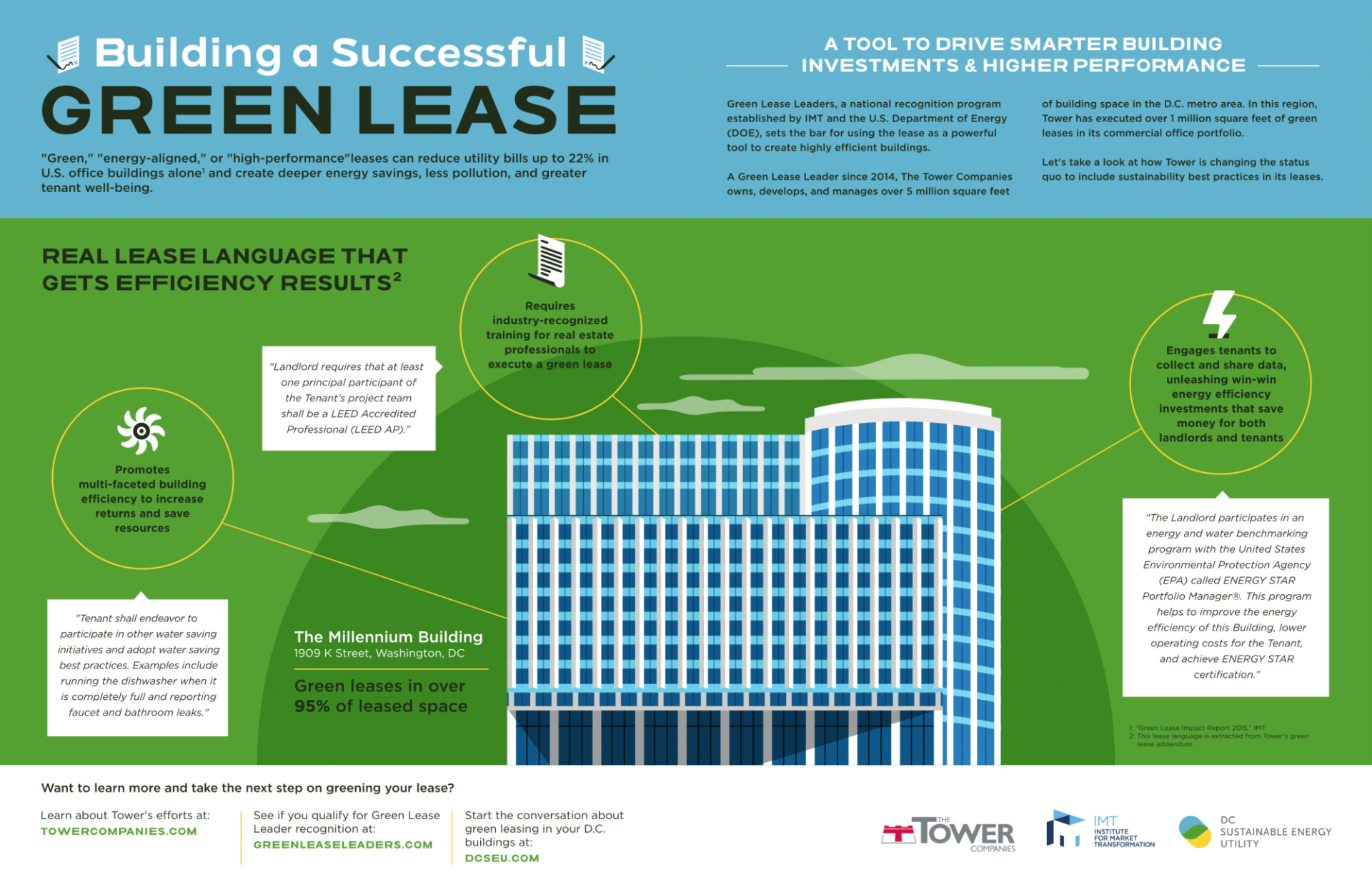 Building a Successful Green Lease Infographic