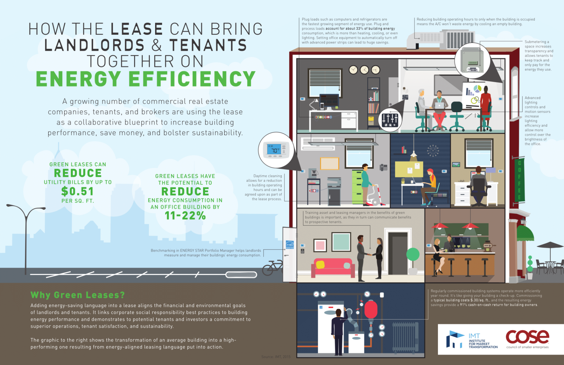 """How the lease can bring landlords & tenants together on energy efficiency"" infographic"