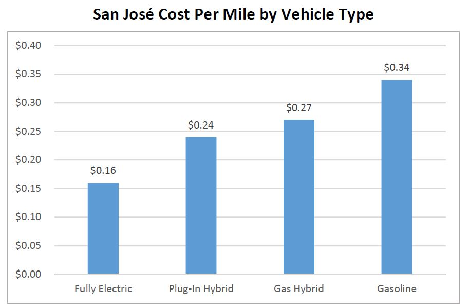 cost per mile per vehicle type
