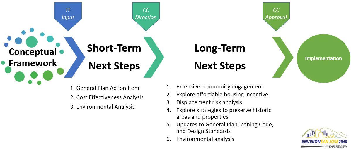 Steps for Opportunity Housing v2
